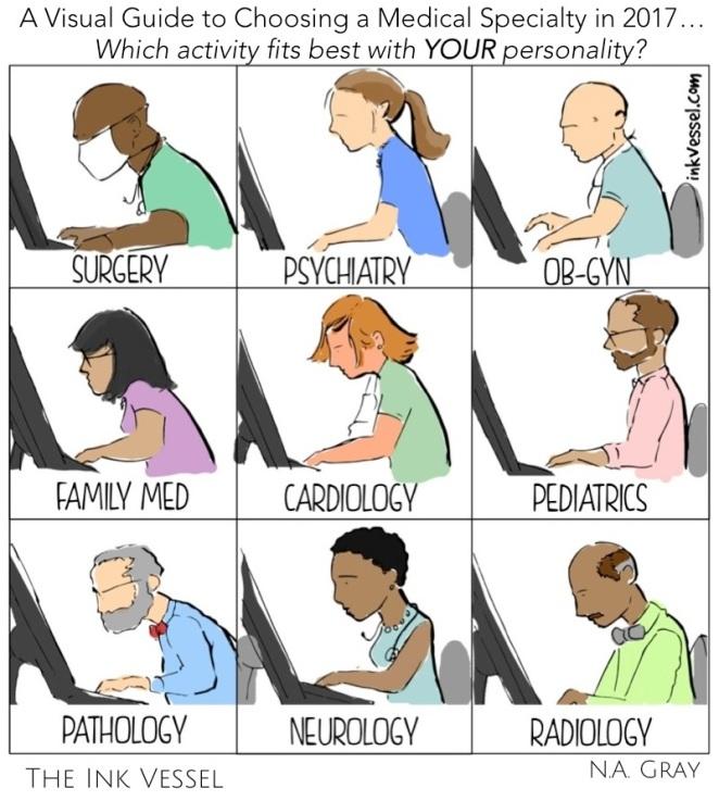 Choosing a Medical Specialty Final